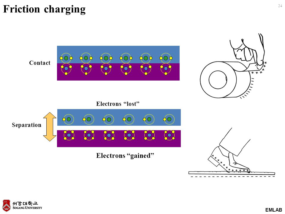EMLAB 24 Electrons lost Electrons gained Contact Separation Friction charging