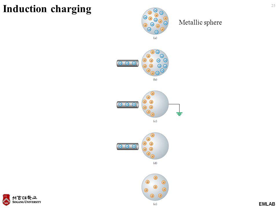 EMLAB 25 Induction charging Metallic sphere