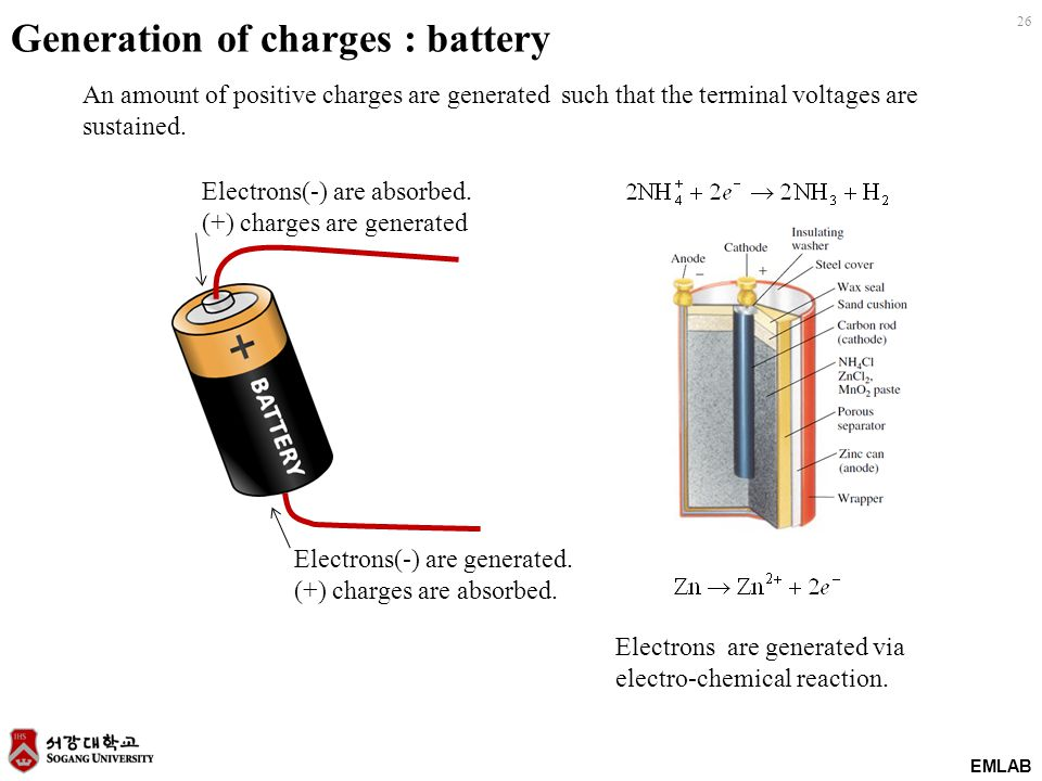 EMLAB 26 Electrons(-) are absorbed. (+) charges are generated Electrons(-) are generated. (+) charges are absorbed. Generation of charges : battery El