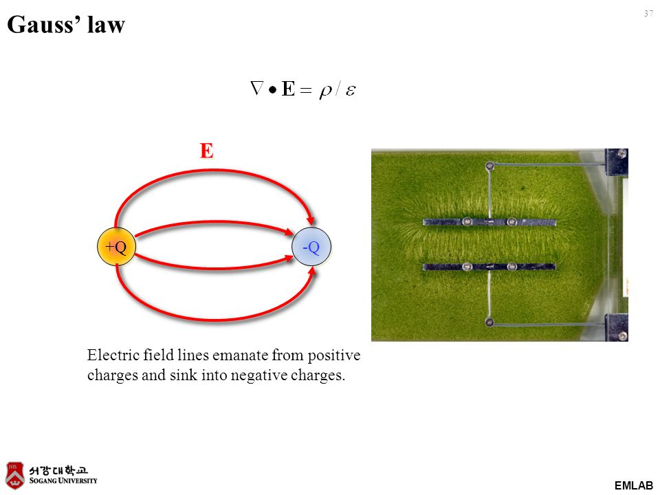 EMLAB 37 Gauss' law +Q -Q E E Electric field lines emanate from positive charges and sink into negative charges.