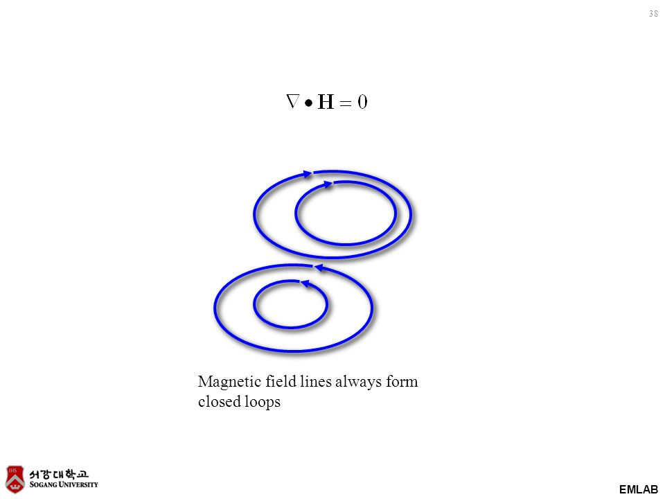 EMLAB 38 Magnetic field lines always form closed loops