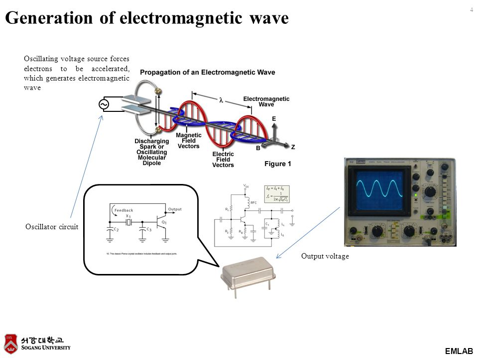 EMLAB 4 Oscillator circuit Output voltage Oscillating voltage source forces electrons to be accelerated, which generates electromagnetic wave Generati