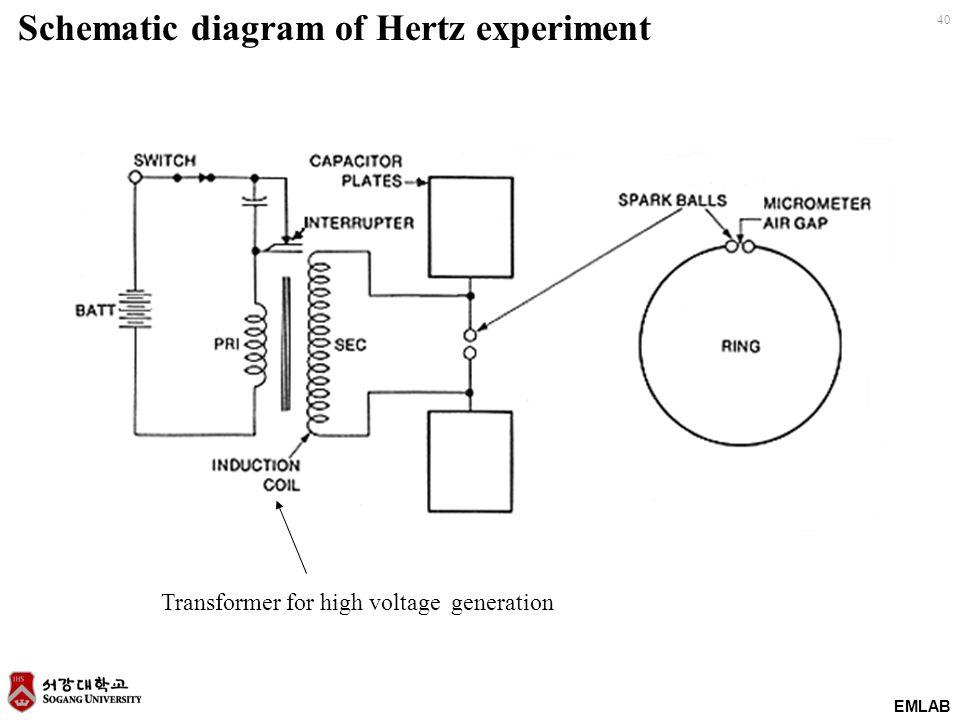 EMLAB 40 Schematic diagram of Hertz experiment Transformer for high voltage generation