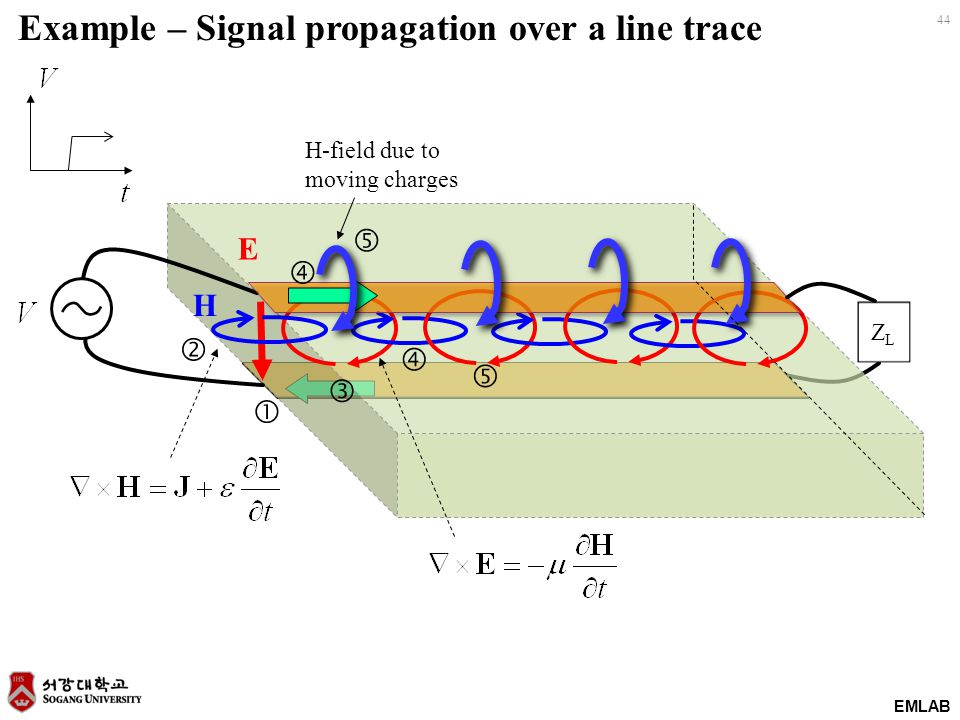 EMLAB 44 E ZLZL        H-field due to moving charges Example – Signal propagation over a line trace H