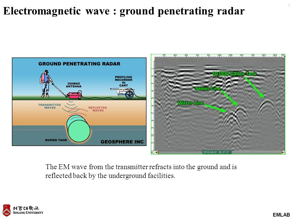 EMLAB 7 Electromagnetic wave : ground penetrating radar The EM wave from the transmitter refracts into the ground and is reflected back by the underground facilities.