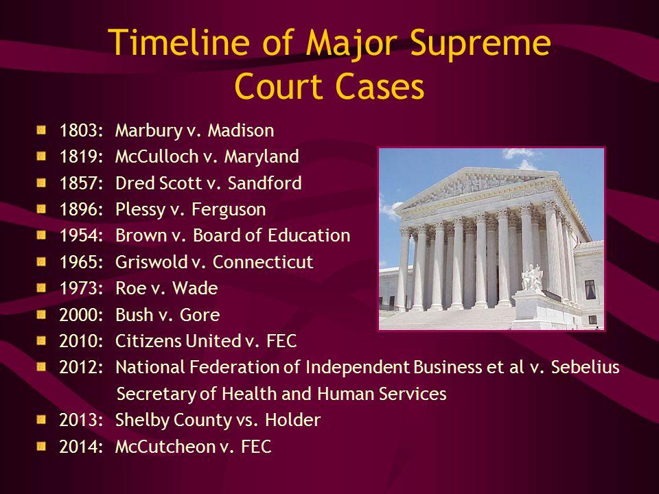 Timeline of Major Supreme Court Cases 1803: Marbury v.