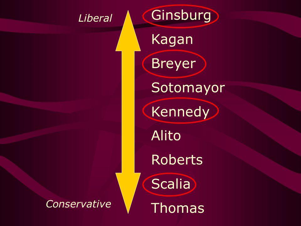 Ginsburg Kagan Breyer Sotomayor Kennedy Alito Roberts Scalia Thomas Liberal Conservative
