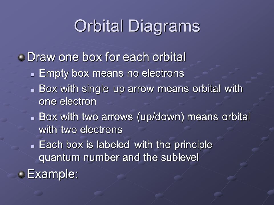 Orbital Diagrams Draw one box for each orbital Empty box means no electrons Empty box means no electrons Box with single up arrow means orbital with one electron Box with single up arrow means orbital with one electron Box with two arrows (up/down) means orbital with two electrons Box with two arrows (up/down) means orbital with two electrons Each box is labeled with the principle quantum number and the sublevel Each box is labeled with the principle quantum number and the sublevelExample: