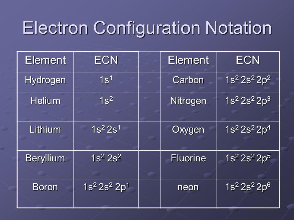 ElementECNElementECN Hydrogen 1s 1 Carbon 1s 2 2s 2 2p 2 Helium 1s 2 Nitrogen 1s 2 2s 2 2p 3 Lithium 1s 2 2s 1 Oxygen 1s 2 2s 2 2p 4 Beryllium 1s 2 2s 2 Fluorine 1s 2 2s 2 2p 5 Boron 1s 2 2s 2 2p 1 neon 1s 2 2s 2 2p 6