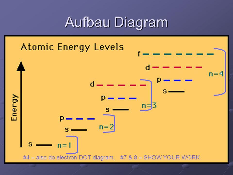 Aufbau Diagram #4 – also do electron DOT diagram, #7 & 8 – SHOW YOUR WORK