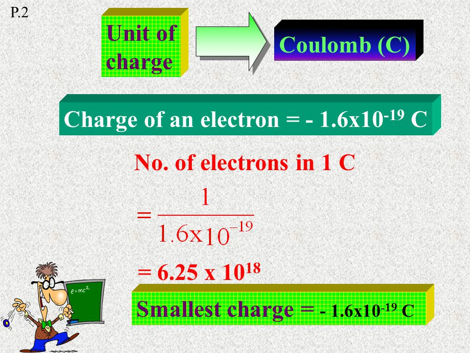 Positive charges are formed because of loss of electron Negative charges are formed because of gain of electron Principle of conservation of charge -
