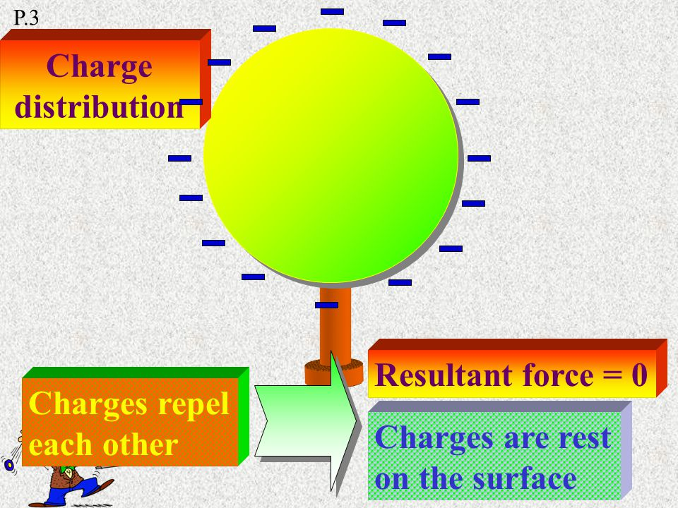 Conductor Insulator Conduct electricity & heat energy Free electrons P.2