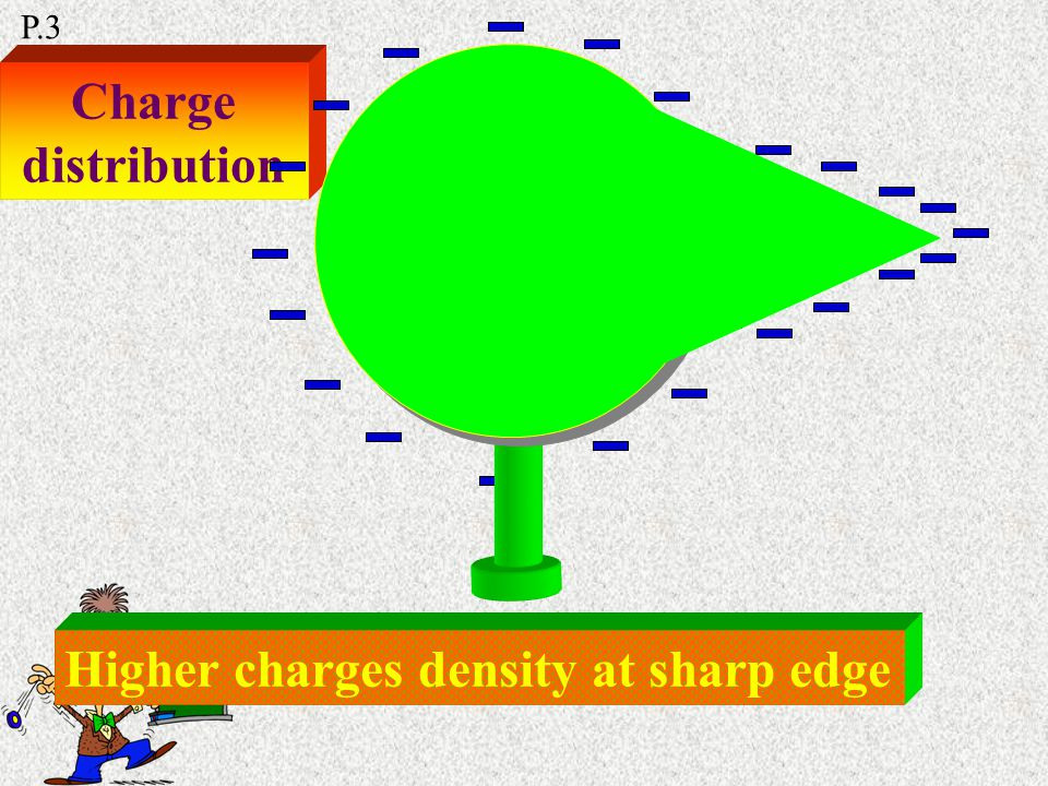 Charges repel each other Resultant force = 0 Charges are rest on the surface P.3 Charge distribution