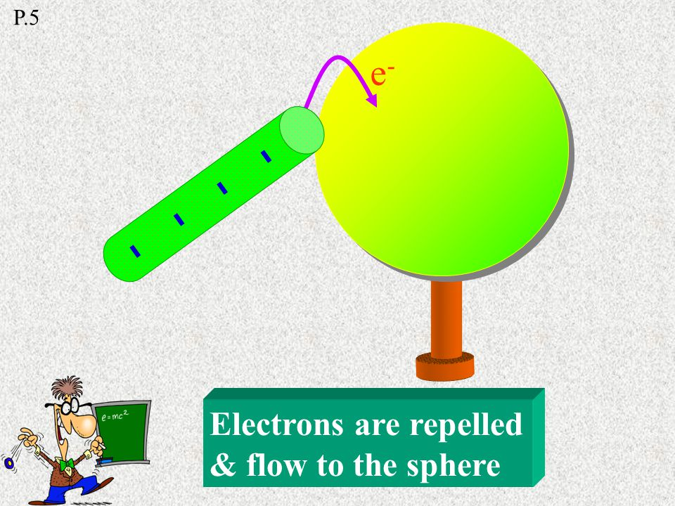 Electrons are repelled Sphere is neutral Positive & negative charges are formed Charge sharing -------- P.5