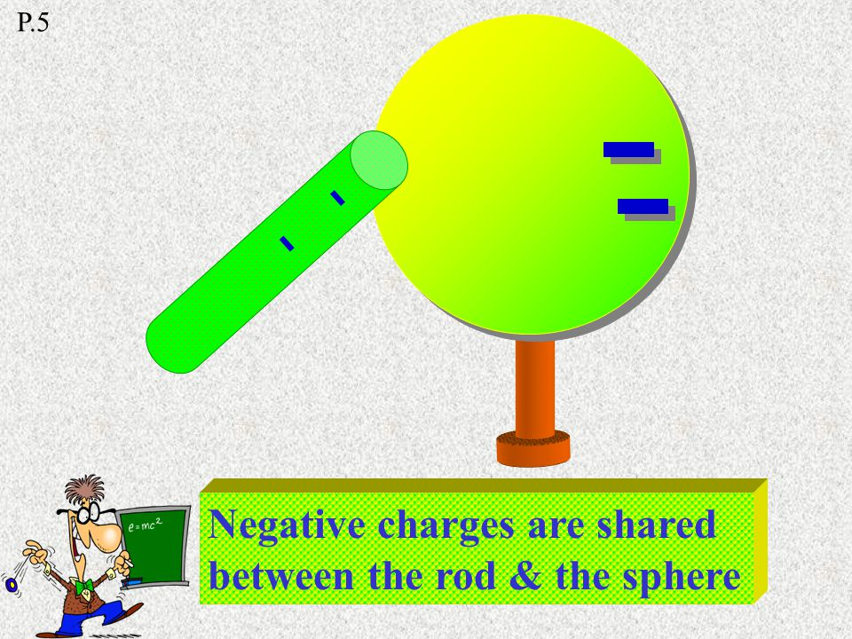 Electrons are repelled & flow to the sphere e-e- -------- P.5