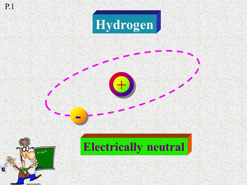 Matter Atom Proton + + Neutron Electron - - P.1