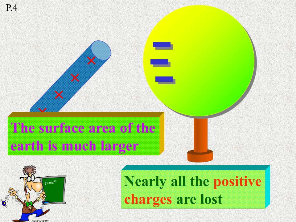 e-e- e-e- ++++++++ Negative charges are attracted by the positive charges of the rod Positive charges are shared between the sphere & the earth Earthing P.4