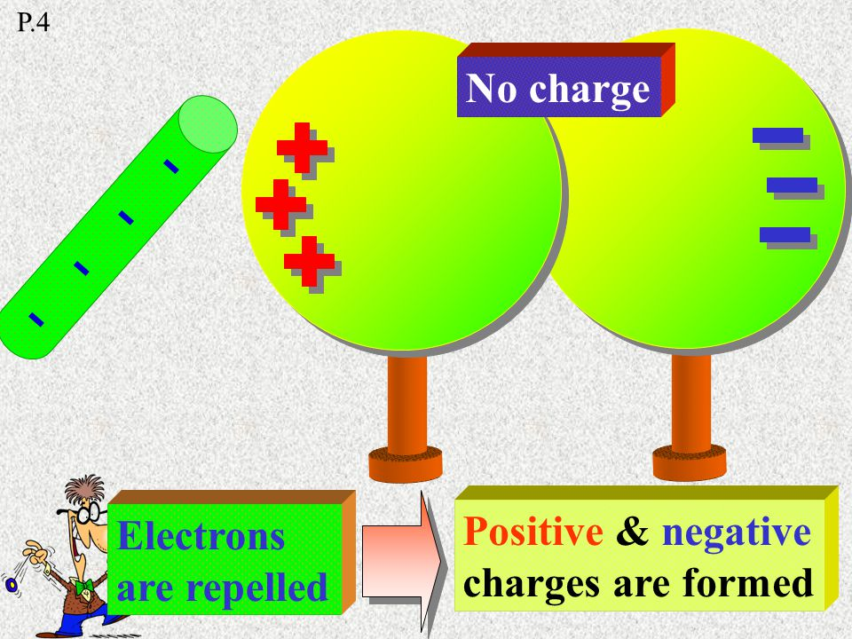 Charge induction produces opposite sign of charge Amount of charge remains the same P.4