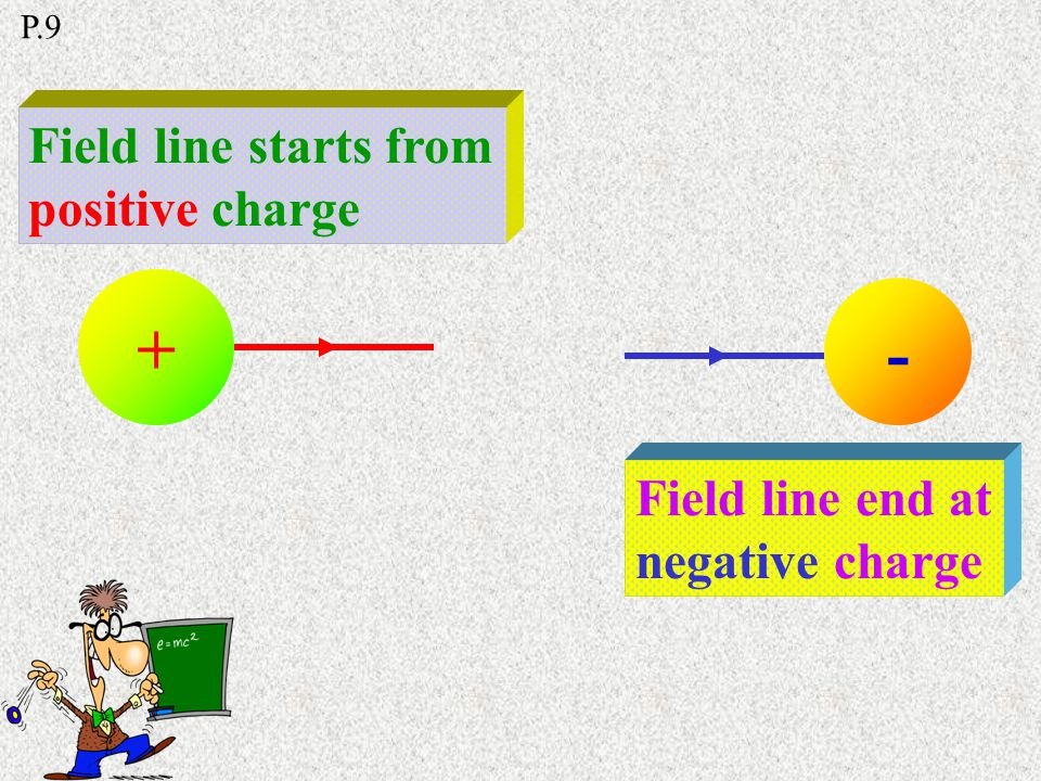 The electric field is uniform between 2 parallel metal surface The charges appear on the inner surface + -------------- ++++++++++++++ P.9