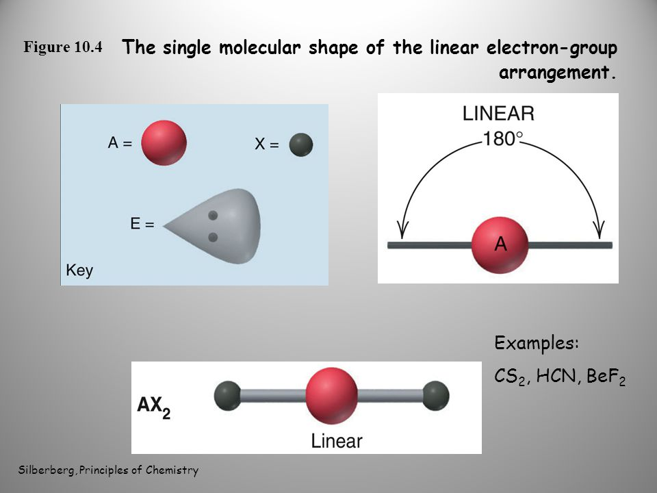 Figure 10.4 The single molecular shape of the linear electron-group arrangement.