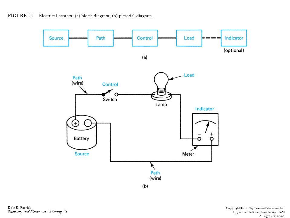 FIGURE 1-1 Electrical system: (a) block diagram; (b) pictorial diagram.