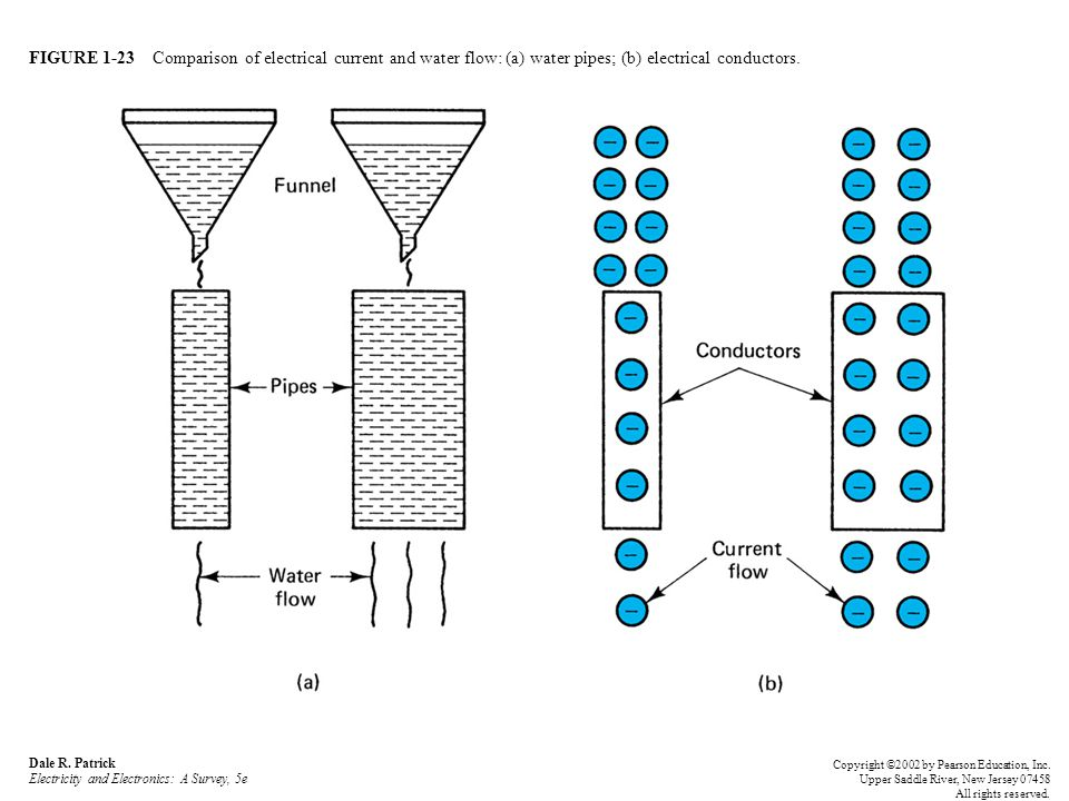 FIGURE 1-23 Comparison of electrical current and water flow: (a) water pipes; (b) electrical conductors.