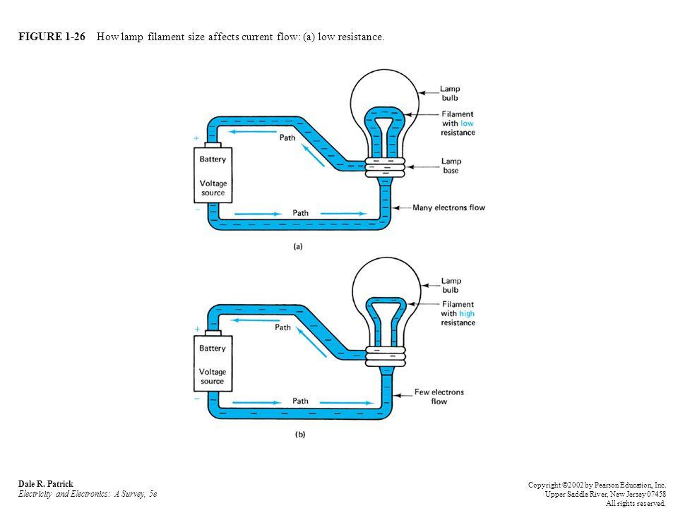 FIGURE 1-26 How lamp filament size affects current flow: (a) low resistance.