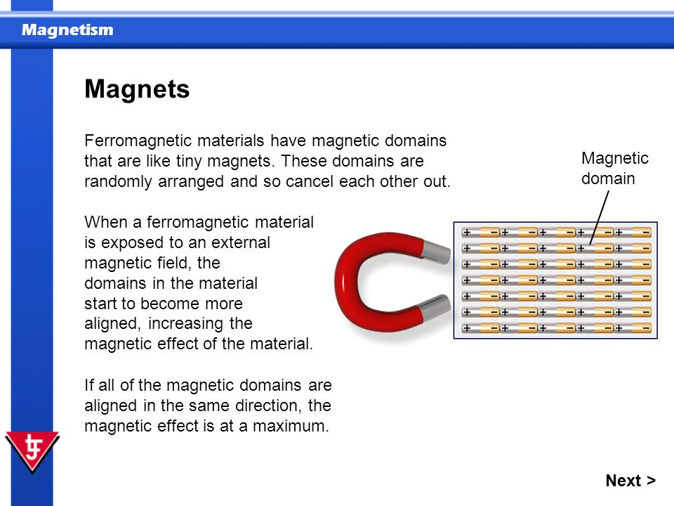 Magnetism Magnets Ferromagnetic materials have magnetic domains that are like tiny magnets. These domains are randomly arranged and so cancel each oth