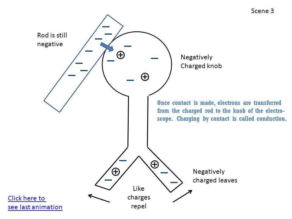 Negatively charged leaves Like charges repel Negatively Charged knob Rod is still negative Once contact is made, electrons are transferred from the charged rod to the knob of the electro- scope.