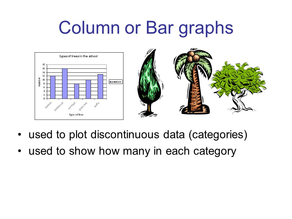 Column or Bar graphs used to plot discontinuous data (categories) used to show how many in each category