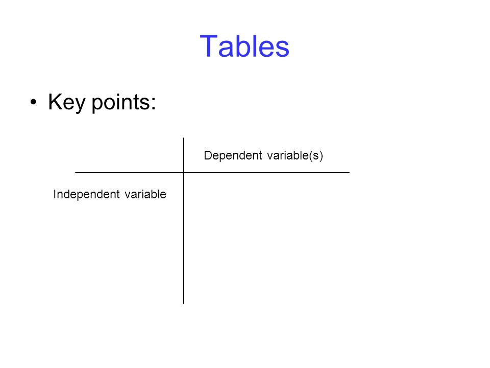 Tables Key points: Independent variable Dependent variable(s)