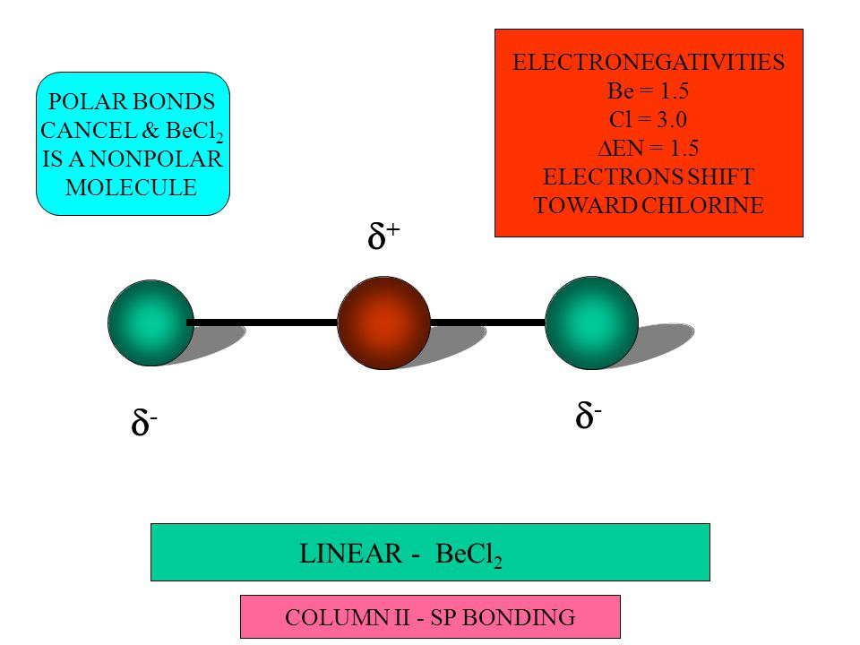 LINEAR - BeCl 2 -- ++ -- POLAR BONDS CANCEL & BeCl 2 IS A NONPOLAR MOLECULE COLUMN II - SP BONDING ELECTRONEGATIVITIES Be = 1.5 Cl = 3.0  EN = 1.5 ELECTRONS SHIFT TOWARD CHLORINE