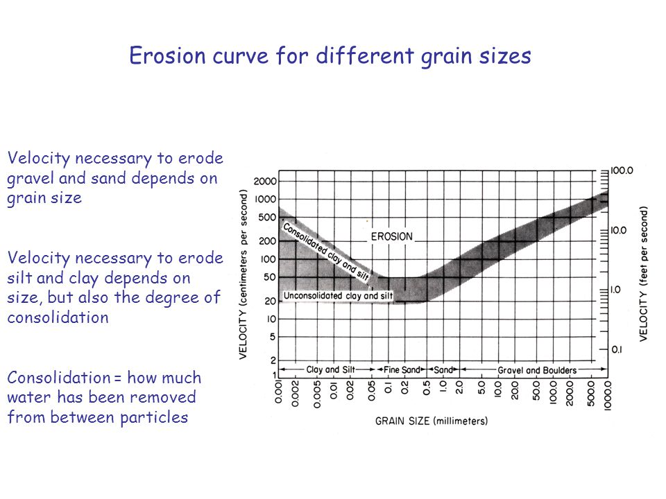 Erosion curve for different grain sizes Velocity necessary to erode gravel and sand depends on grain size Velocity necessary to erode silt and clay de