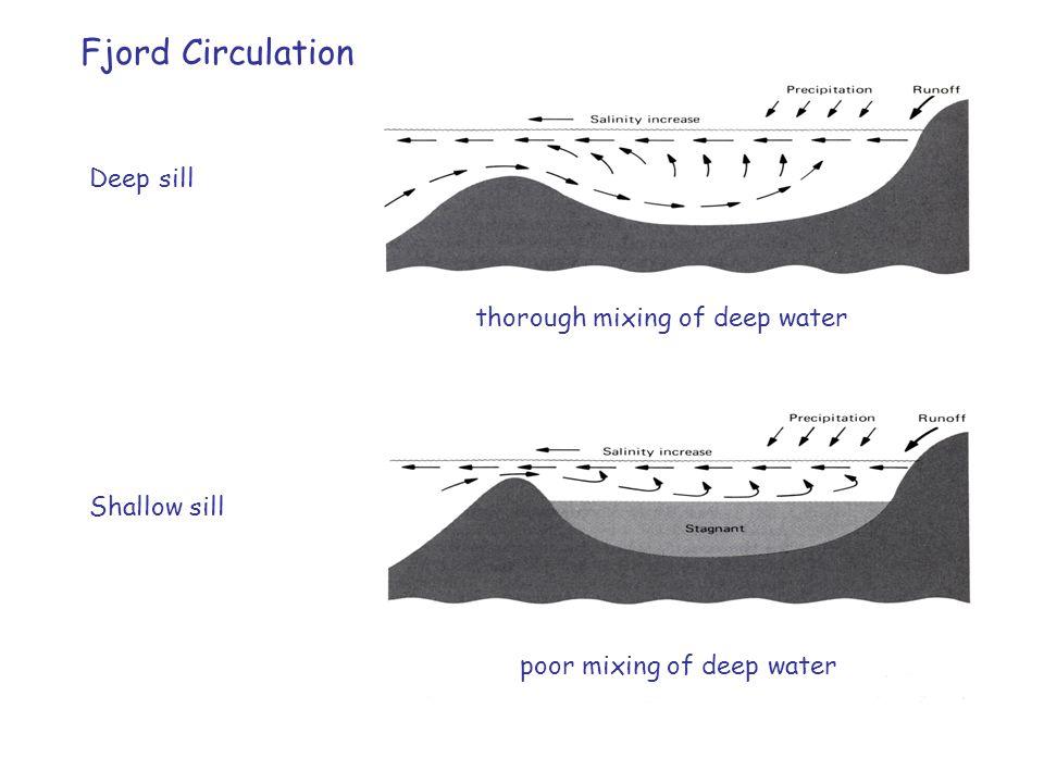 Fjord Circulation Deep sill Shallow sill thorough mixing of deep water poor mixing of deep water
