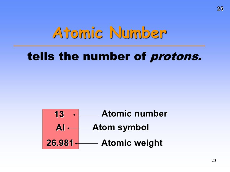 25 25 Atomic Number tells the number of protons. 13 Al 26.981 Atomic number Atom symbol Atomic weight