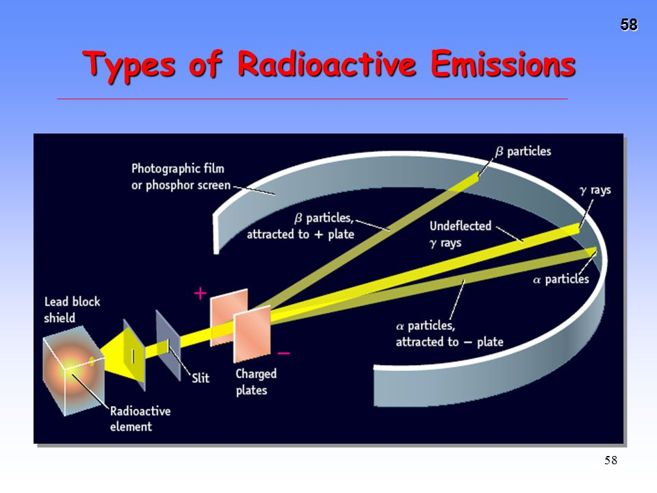 58 58 Types of Radioactive Emissions