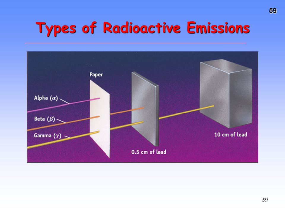 59 59 Types of Radioactive Emissions