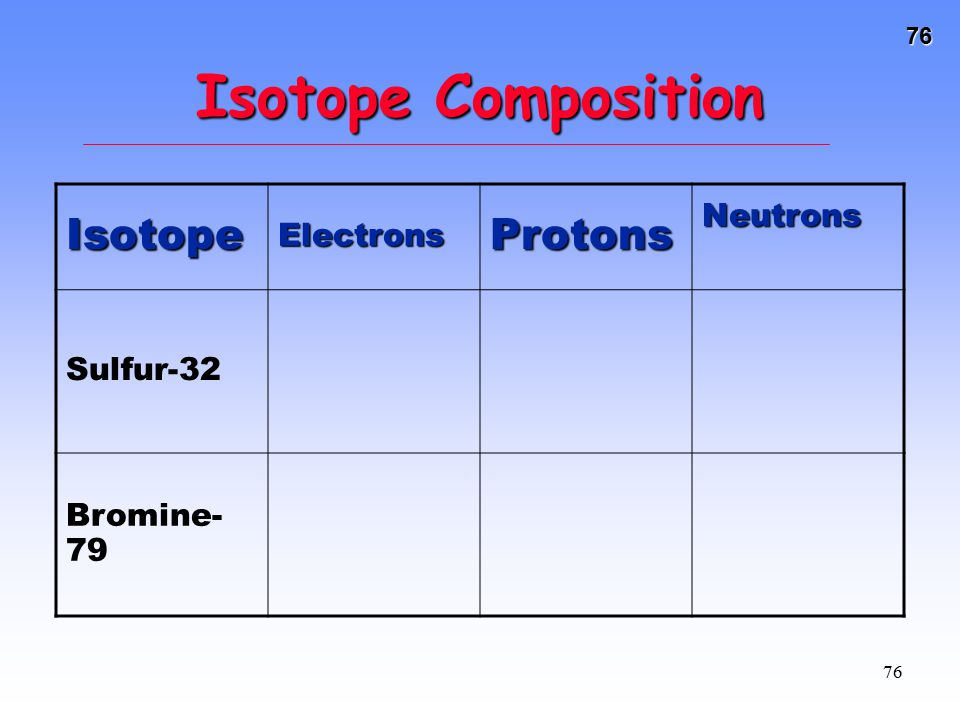 76 76 Isotope Composition IsotopeElectronsProtonsNeutrons Sulfur-32 Bromine- 79
