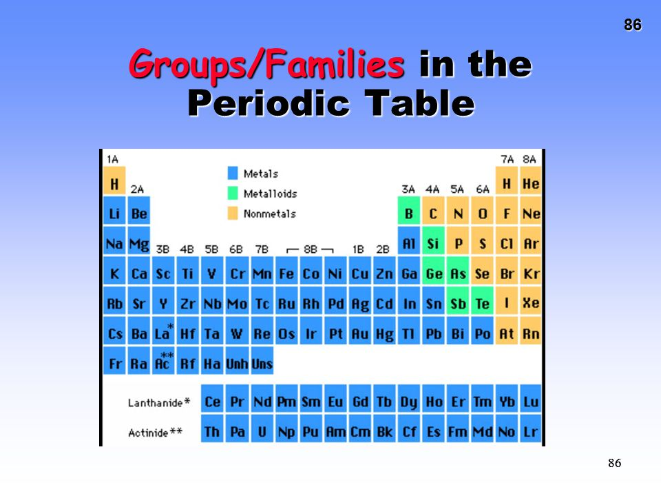 86 86 Groups/Families in the Periodic Table
