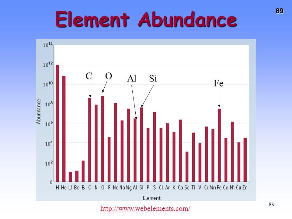 89 89 http://www.webelements.com/ Element Abundance Fe C Al O Si