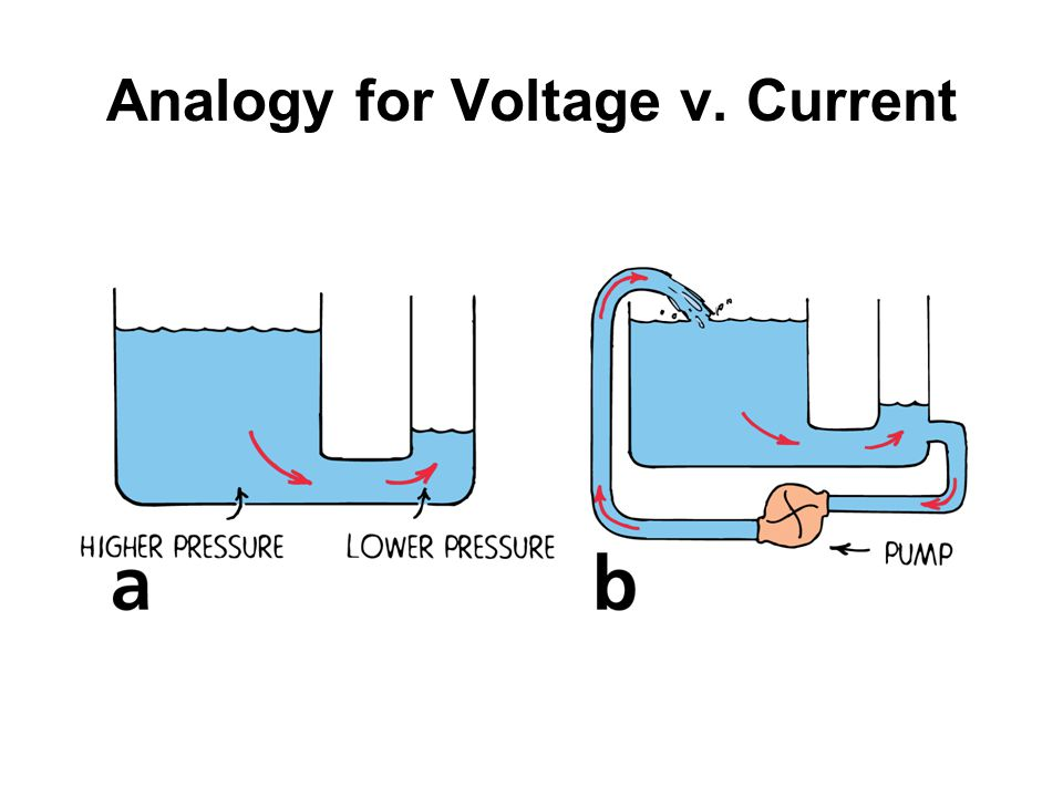 Analogy for Voltage v. Current