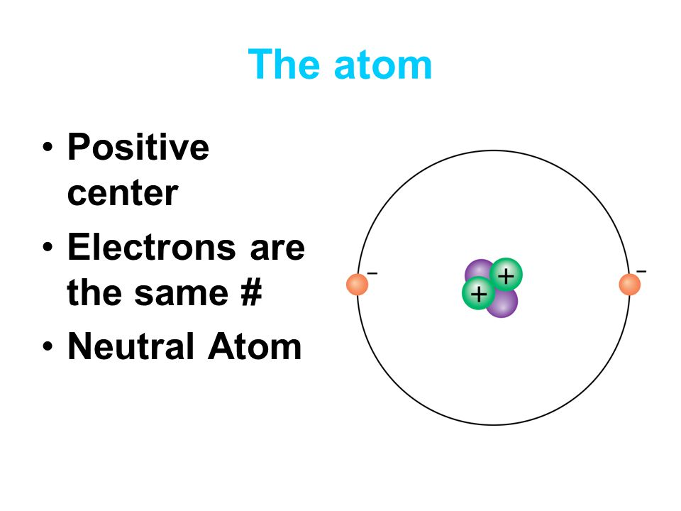 The atom Positive center Electrons are the same # Neutral Atom