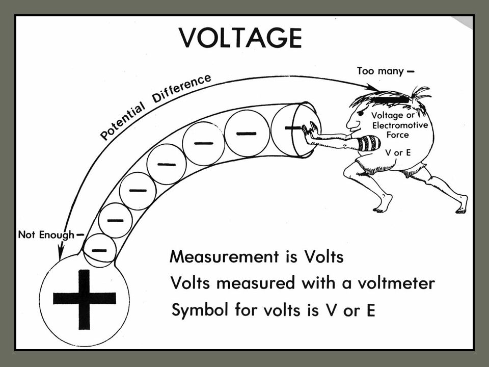 III. The flow of electricity A. Voltage (V) 1. Pushes the electrons through a wire (analogous to water pressure in a pipe) 2. Called potential differe