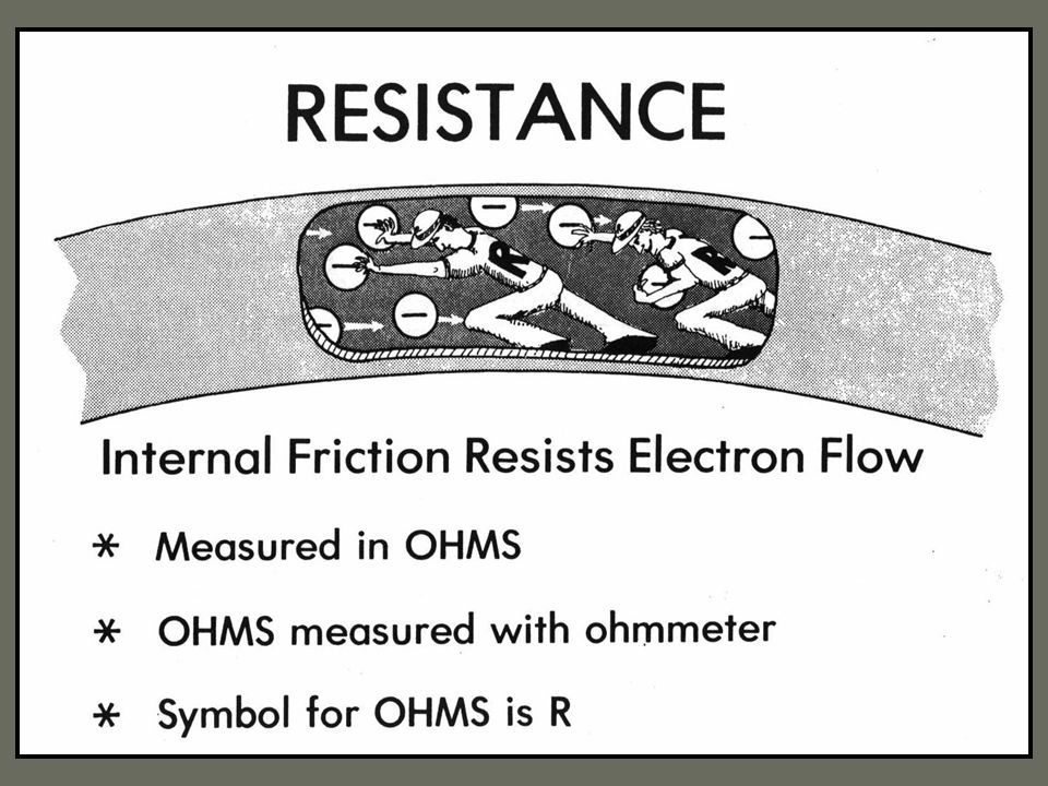 C. Resistance (R) 1. Opposes the flow of electrons (analogous to a blockage in a water pipe) 2. Measured in ohms (  ) What would cause the resistance