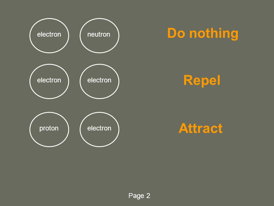 Pre-unit Quiz Do the following sets of subatomic particles repel, attract, or do nothing? protonneutron proton Do nothing Repel Page 1