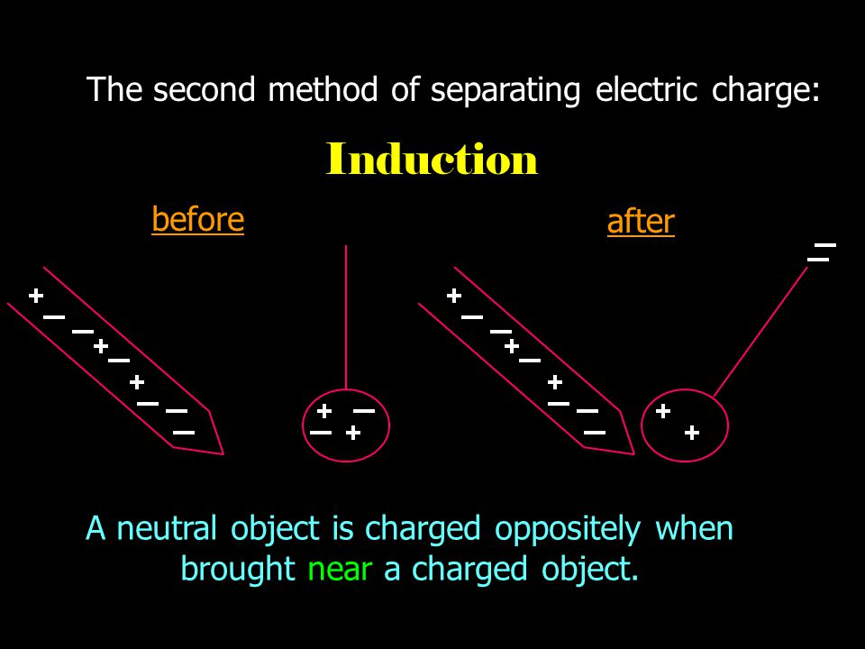 The first method of separating electric charge: FRICTION before after Electrons transfer when two objects are rubbed against each other.