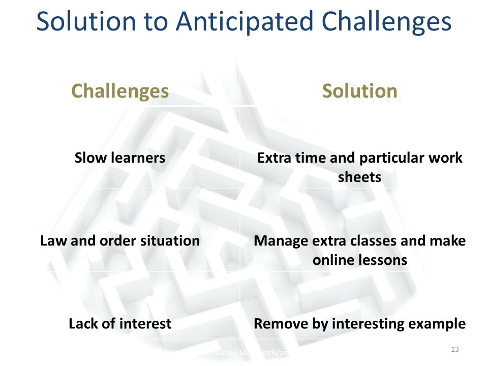 Solution to Anticipated Challenges ChallengesSolution Slow learnersExtra time and particular work sheets Law and order situationManage extra classes and make online lessons Lack of interestRemove by interesting example 13 The City School/ Gulshan Senior girls/action plan 2011