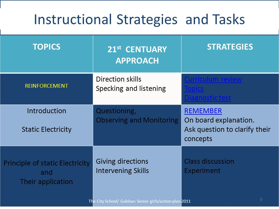 TOPICS 21 st CENTUARY APPROACH STRATEGIES REINFORCEMENT Direction skills Specking and listening Curriculum review Topics Diagnostic test Introduction Static Electricity Questioning, Observing and Monitoring REMEMBER On board explanation.