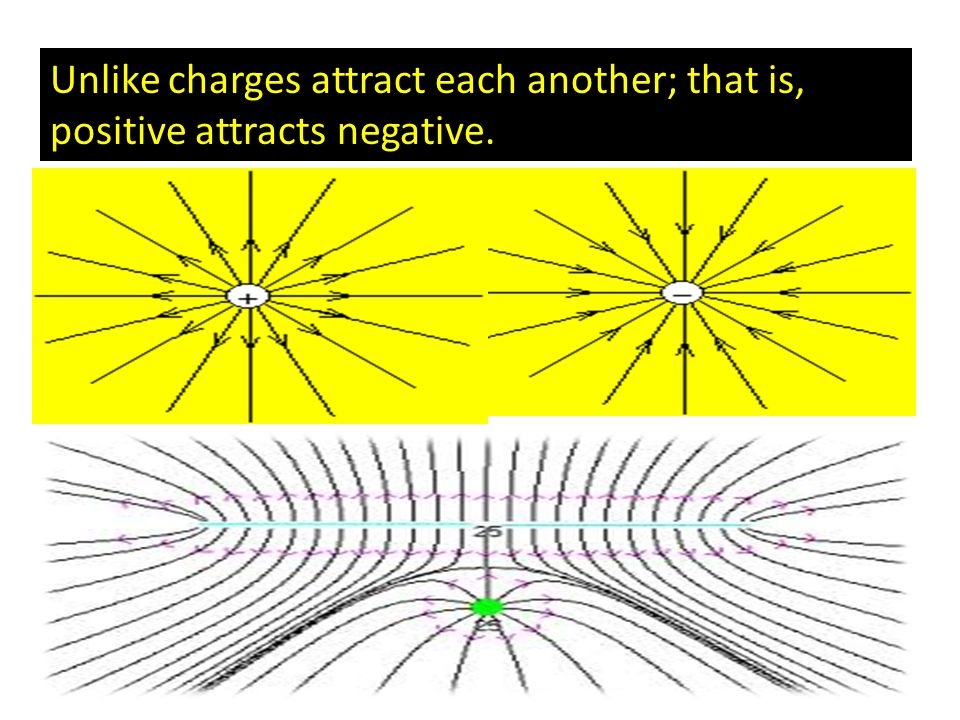 Unlike charges attract each another; that is, positive attracts negative.