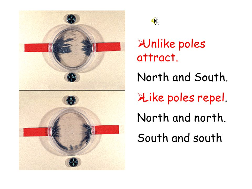  Unlike poles attract. North and South.  Like poles repel. North and north. South and south